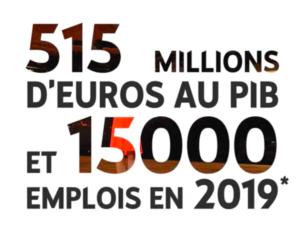 Youtube participe à hauteur de 515 M d'€ au PIB Français