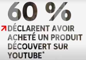 Achat de produit découvert via Youtube